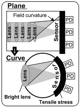 Curved CMOS Image System_2.jpg