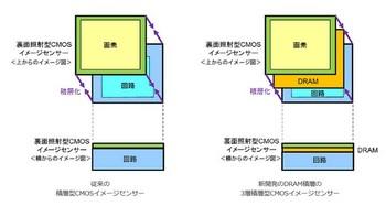 VRAM_ON_CMOS_01.jpg