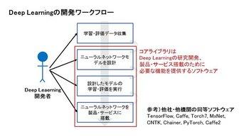 Neural_Network_Libraries_01.jpg